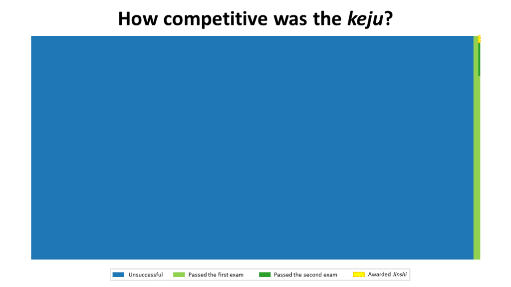 How competitive was the keju